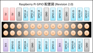 Raspberry_Pi_GPIO