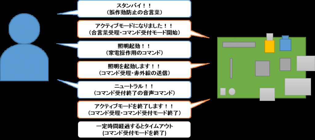 音声制御プロトコル図